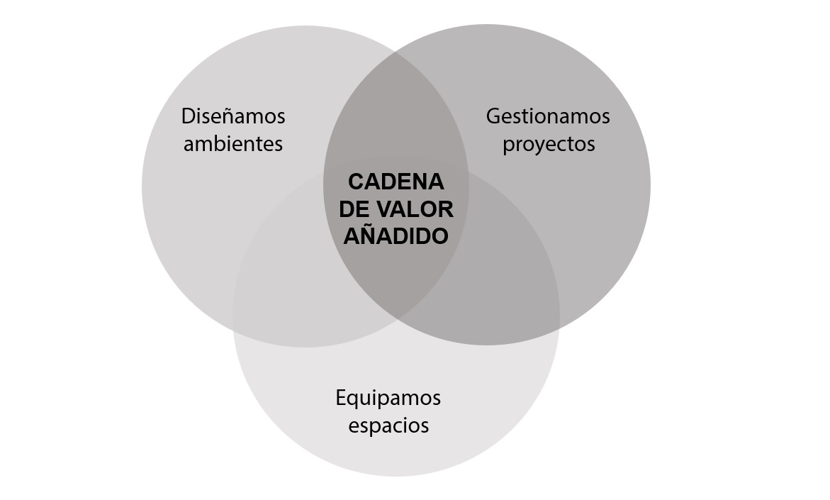 Proyecto, equipamiento y gestión en Cádiz, Sevilla y Málaga